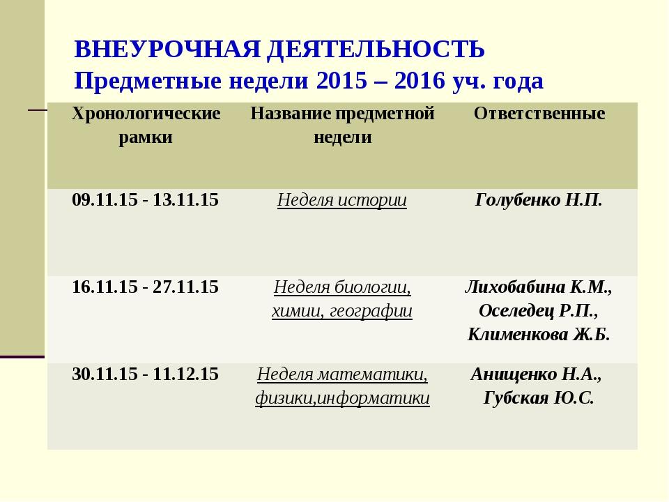 ВНЕУРОЧНАЯ ДЕЯТЕЛЬНОСТЬ Предметные недели 2015 – 2016 уч. года Хронологически...