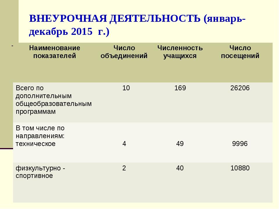 ВНЕУРОЧНАЯ ДЕЯТЕЛЬНОСТЬ (январь- декабрь 2015 г.) Наименование показателейЧи...