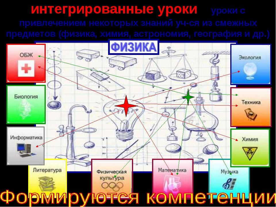 интегрированные уроки - уроки с привлечением некоторых знаний уч-ся из смежны...
