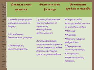 Деятельность учителя Деятельность Ученика Возможные приёмы и методы 1.Вызов