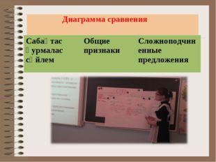 Диаграмма сравнения Сабақтас қурмалас сөйлемОбщие признакиСложноподчиненны