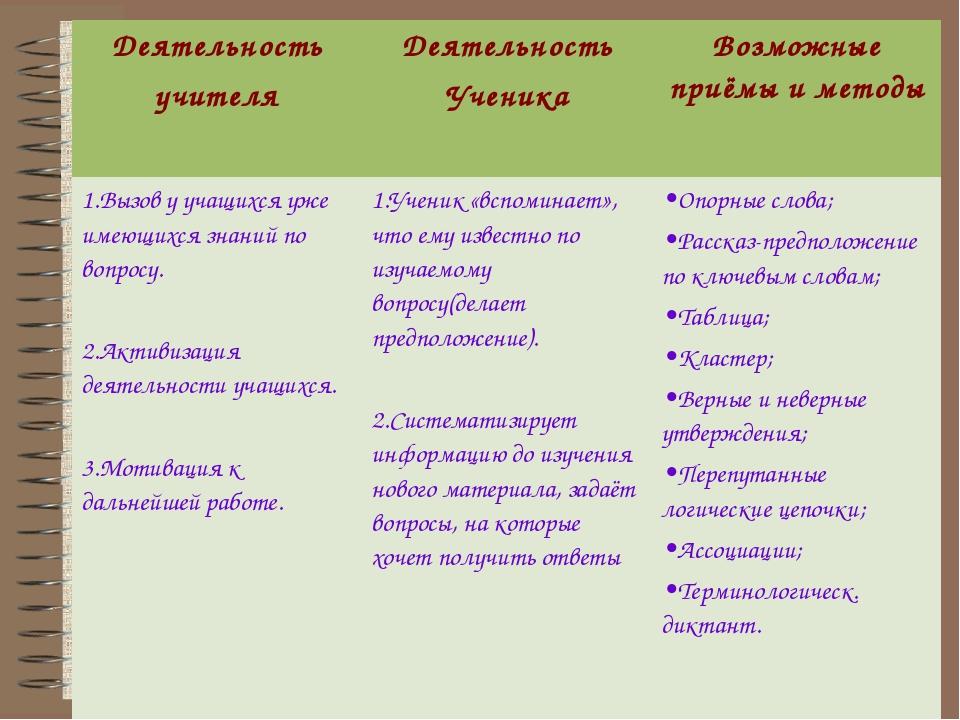 Деятельность учителя Деятельность Ученика Возможные приёмы и методы 1.Вызов...