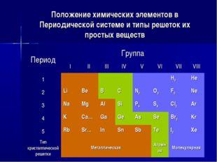 Положение химических элементов в Периодической системе и типы решеток их прос