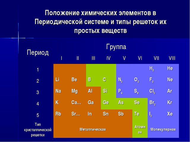 Положение химических элементов в Периодической системе и типы решеток их прос...
