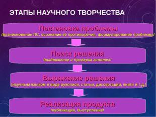 ЭТАПЫ НАУЧНОГО ТВОРЧЕСТВА Постановка проблемы /возникновение ПС, осознание её