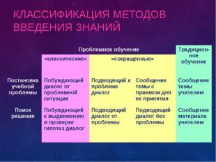 КЛАССИФИКАЦИЯ МЕТОДОВ ВВЕДЕНИЯ ЗНАНИЙ Проблемное обучениеТрадицион-ное обуч