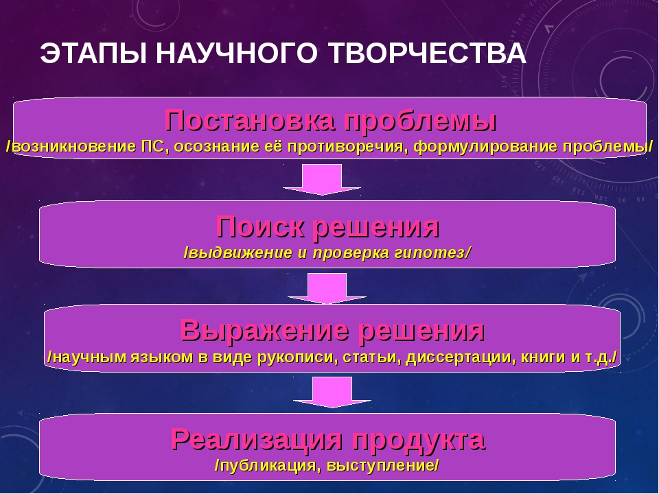 ЭТАПЫ НАУЧНОГО ТВОРЧЕСТВА Постановка проблемы /возникновение ПС, осознание её...