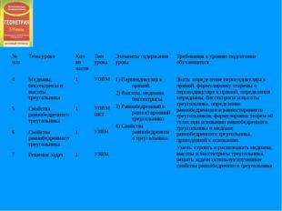 № п/пТема урокаКол-во часовТип урокаЭлементы содержания урокаТребования