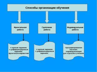 Способы организации обучения Фронтальная работа Индивидуальная работа Группов