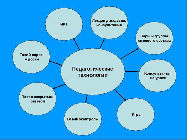 Педагогические технологии ИКТ Лекция дискуссия, консультация Пары и группы см...