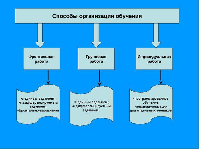 Способы организации обучения Фронтальная работа Индивидуальная работа Группов...
