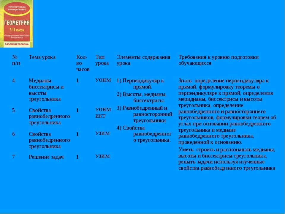 № п/пТема урокаКол-во часовТип урокаЭлементы содержания урокаТребования...