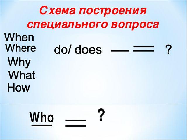 Схема построения специального вопроса Who ?