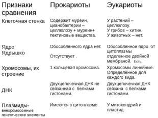 Признаки сравнения Прокариоты Эукариоты Клеточная стенка Содержитмуреин,циано