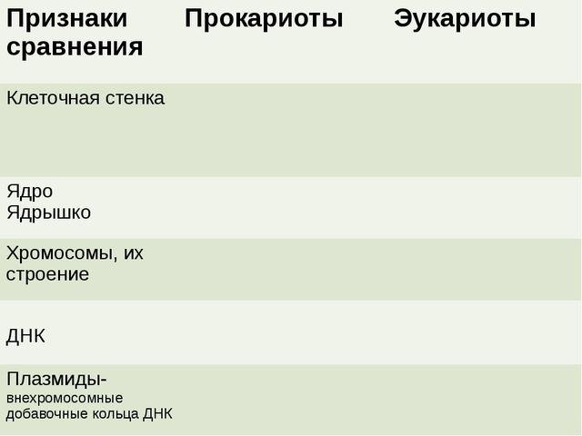 Признаки сравнения Прокариоты Эукариоты Клеточная стенка Ядро Ядрышко Хромосо...