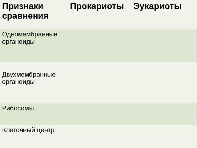 Признаки сравнения Прокариоты Эукариоты Одномембранныеорганоиды Двухмембранны...