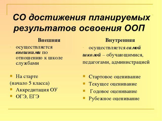 Внешняя осуществляется внешними по отношению к школе службами На старте (нач...