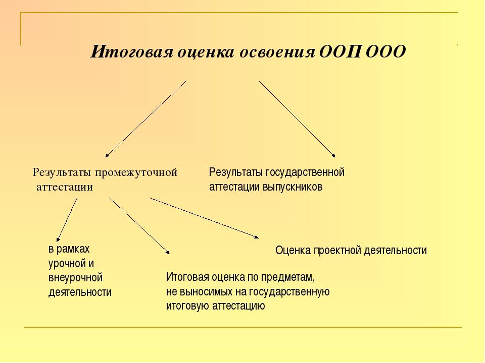 Итоговая оценка освоения ООП ООО Результаты промежуточной аттестации Результ...