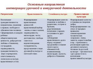 Основные направления интеграции урочной и внеурочной деятельности Патриотизм