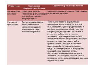 Этапы урока Содержание в деятельностном обученииСодержание проектной технол