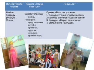 Литературное чтениеКружок «Птица счастья» Результат Люблю природу русскую.