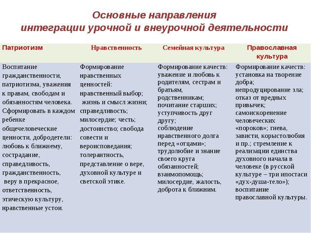 Основные направления интеграции урочной и внеурочной деятельности Патриотизм...