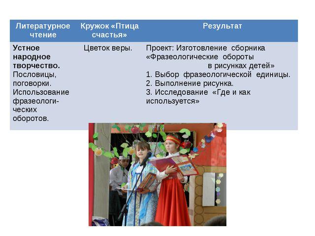 Литературное чтениеКружок «Птица счастья» Результат Устное народное творчес...