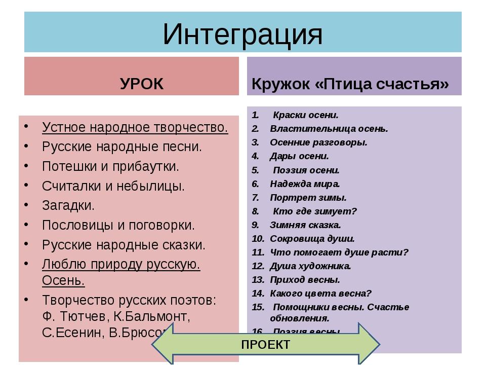 Интеграция УРОК Устное народное творчество. Русские народные песни. Потешки и...