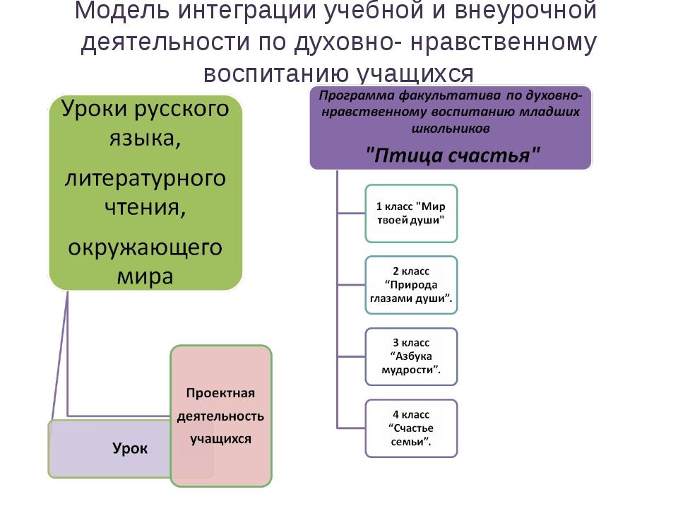 Модель интеграции учебной и внеурочной деятельности по духовно- нравственному...