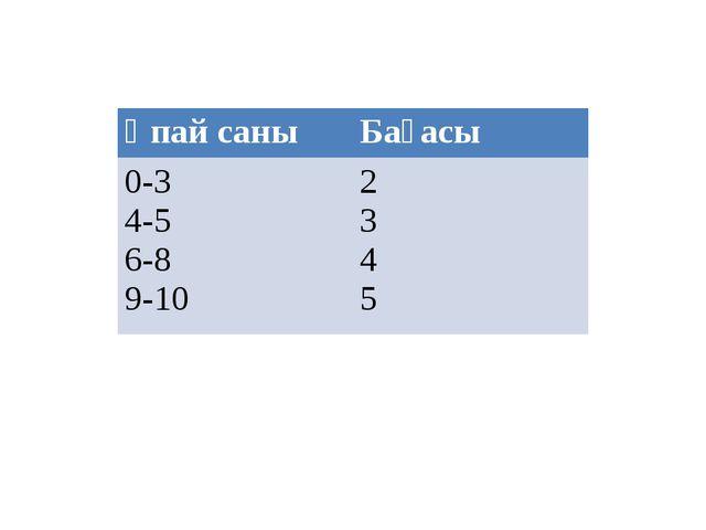 Ұпай саны Бағасы 0-3 4-5 6-8 9-102 3 4 5