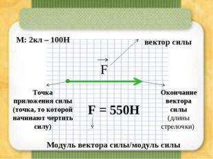 Точка приложения силы (точка, то которой начинают чертить силу) Окончание век
