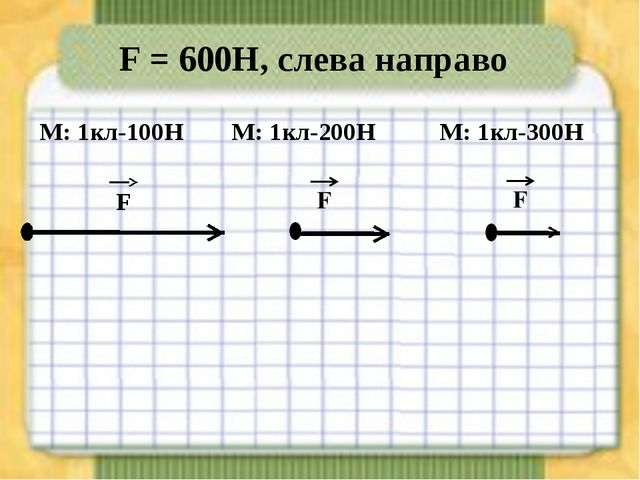 F = 600Н, слева направо М: 1кл-100Н М: 1кл-300Н М: 1кл-200Н