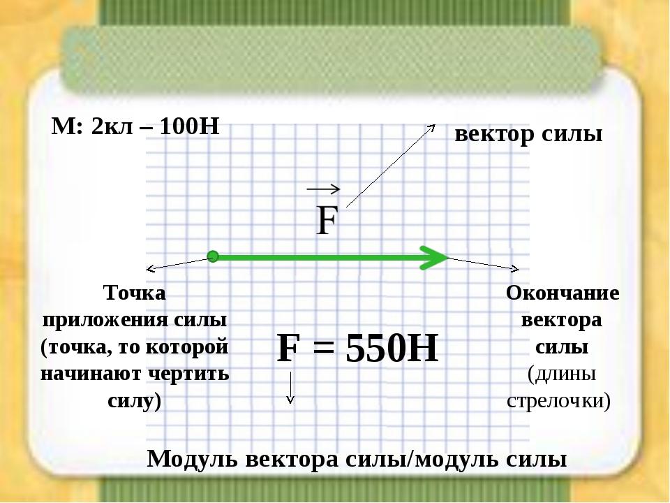 Точка приложения силы (точка, то которой начинают чертить силу) Окончание век...