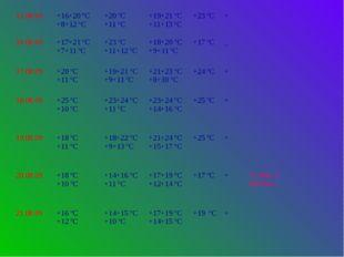 15.08.09 +16+20 ºС +8+12 ºС +20 ºС +11 ºС +19+21 ºС +11+13 ºС +23 ºС + 16.08.