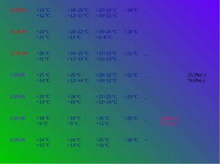 29.08.09 +24 ºС +12 ºС +18+20 ºС +12+13 ºС +22+24 ºС +10+12 ºС +18 ºС _ 30.08