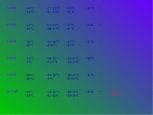 5.09.09 +24ºС +14ºС +21+22ºС +11+12ºС +23ºС +11ºС +26ºС + 6.09.09 +25ºС +16ºС