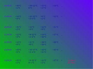 18.09.09 +10 ºС +1 ºС +10+12 ºС 0 ºС +13 ºС +17 ºС +14 ºС _ 19.09.09 +14 ºС +