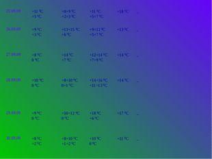 25.09.09 +11ºС +5ºС +8+9ºС +2+3ºС +11ºС +5+7ºС +18ºС _ 26.09.09 +9ºС +3ºС +13