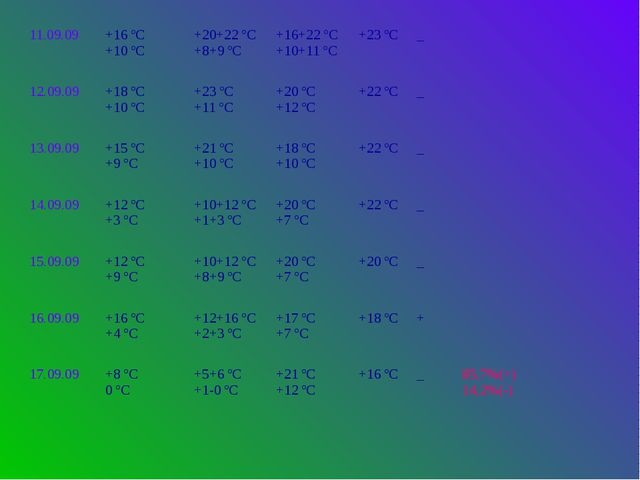 11.09.09 +16 ºС +10 ºС +20+22 ºС +8+9 ºС +16+22 ºС +10+11 ºС +23 ºС _ 12.09.0...