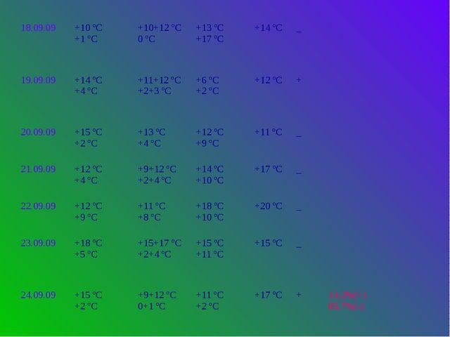 18.09.09 +10 ºС +1 ºС +10+12 ºС 0 ºС +13 ºС +17 ºС +14 ºС _ 19.09.09 +14 ºС +...