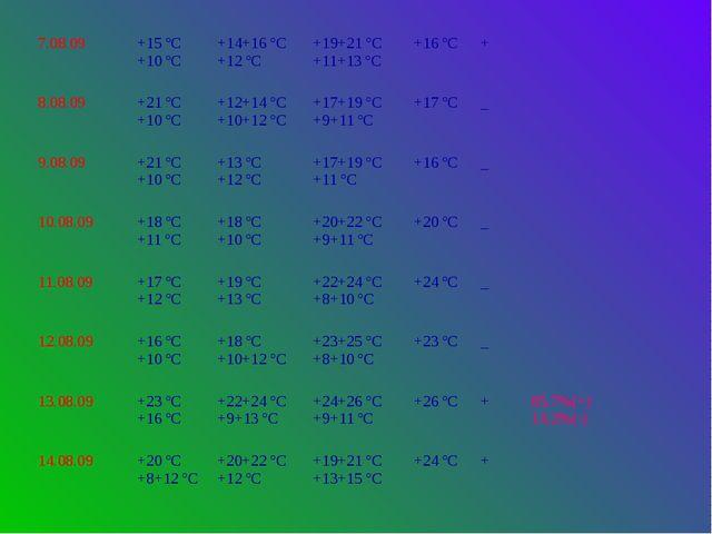 7.08.09 +15 ºС +10 ºС +14+16 ºС +12 ºС +19+21 ºС +11+13 ºС +16 ºС + 8.08.09 +...
