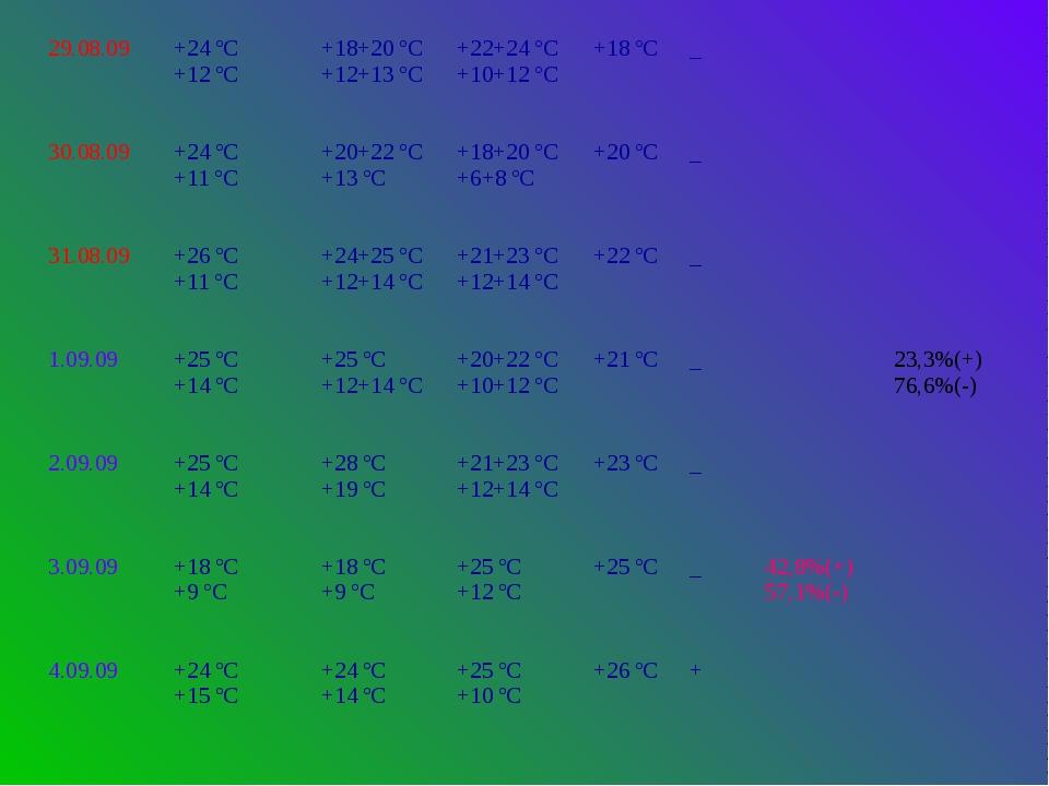 29.08.09 +24 ºС +12 ºС +18+20 ºС +12+13 ºС +22+24 ºС +10+12 ºС +18 ºС _ 30.08...
