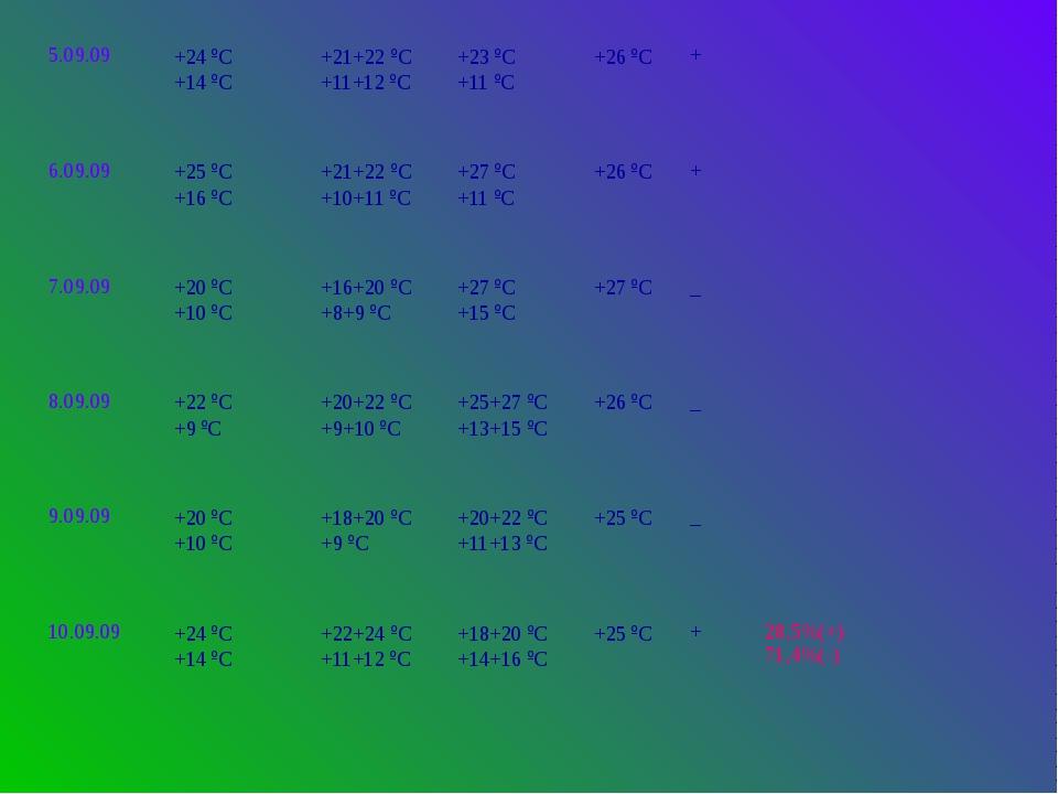 5.09.09 +24ºС +14ºС +21+22ºС +11+12ºС +23ºС +11ºС +26ºС + 6.09.09 +25ºС +16ºС...