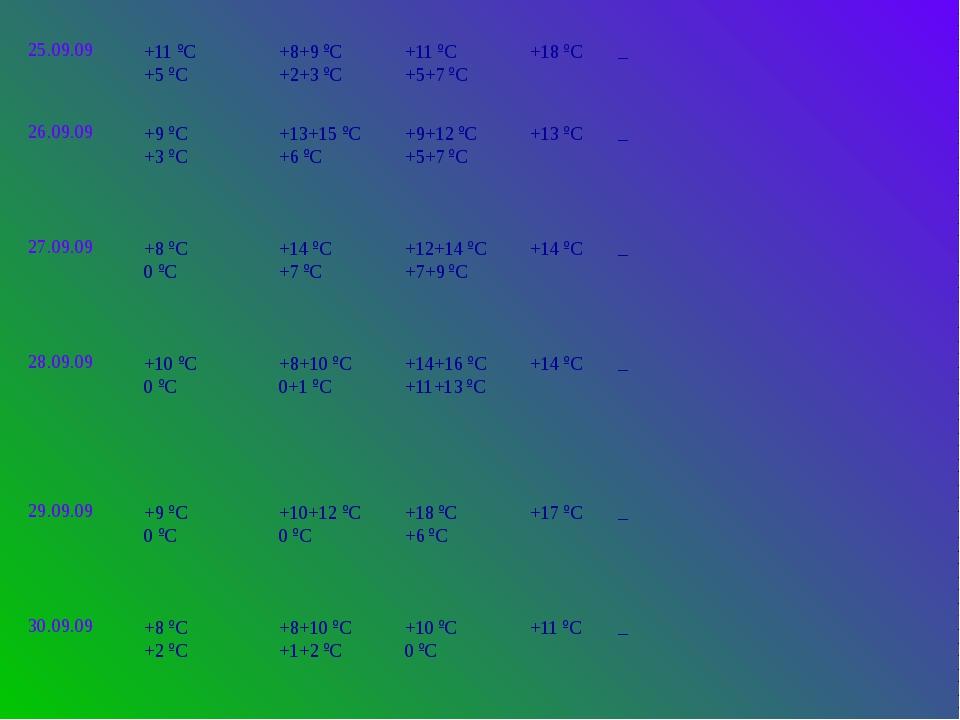 25.09.09 +11ºС +5ºС +8+9ºС +2+3ºС +11ºС +5+7ºС +18ºС _ 26.09.09 +9ºС +3ºС +13...