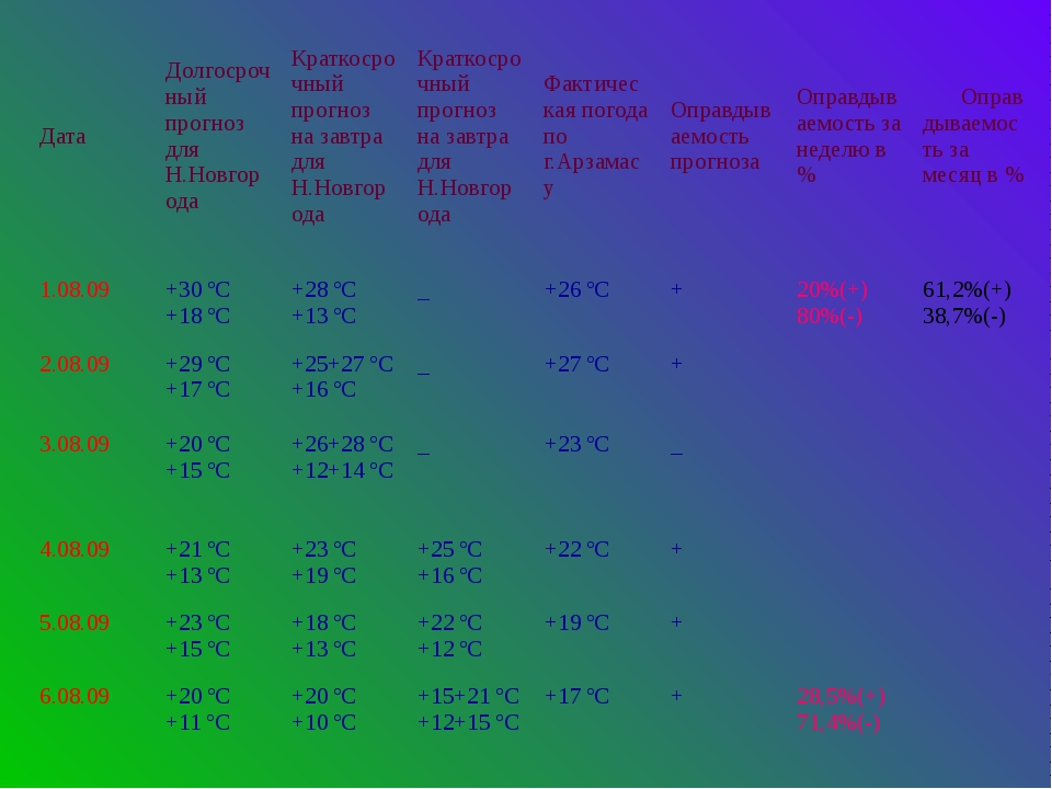 Дата Долгосрочный прогноз для Н.Новгорода Краткосрочный прогноз на завтра для...