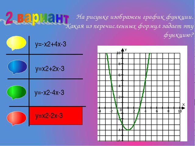На рисунке изображен график функции. Какая из перечисленных формул задает эт...