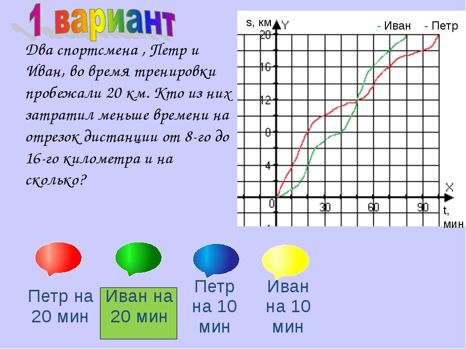 s, км - Иван - Петр t, мин Два спортсмена , Петр и Иван, во время тренировки...