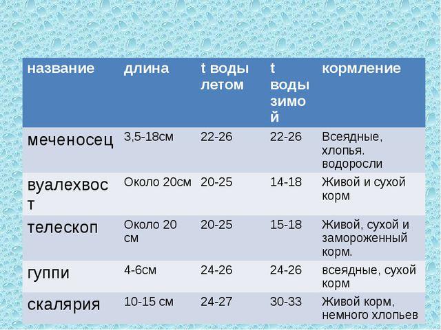 название длина tводы летом tводы зимой кормление меченосец 3,5-18см 22-26 22-...