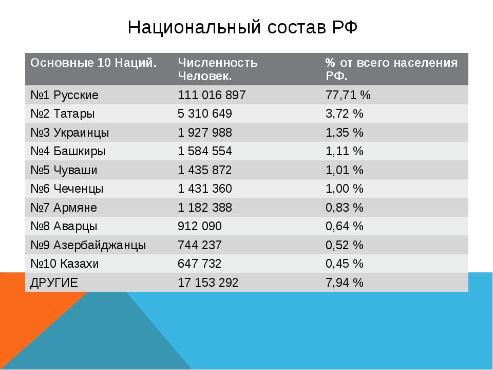 Национальный состав РФ Основные 10 Наций. Численность Человек. %от всего насе...
