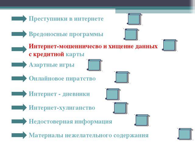 Преступники в интернете Вредоносные программы Интернет-мошенничесво и хищение...